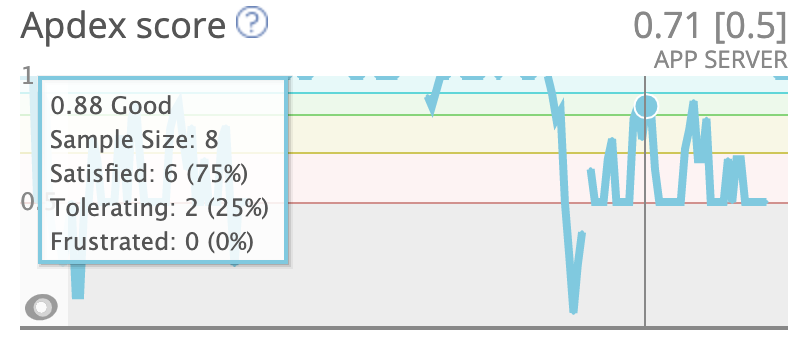 Example of an unhealthy apdex score