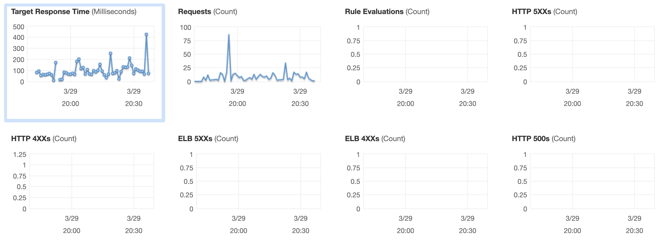 Performance metrics from an Elastic Load Balancer in Amazon Web Services